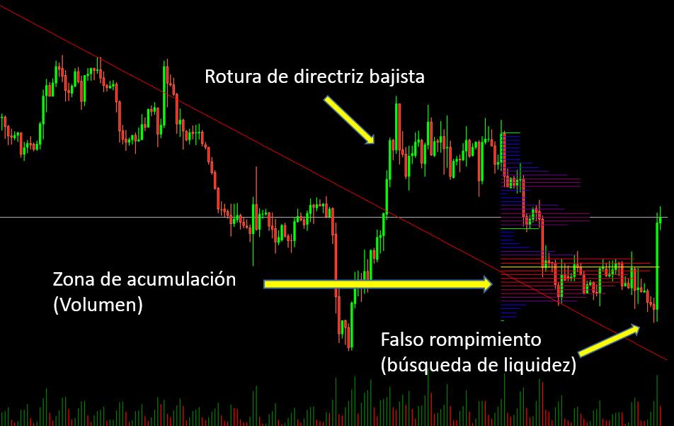trading con precio y volumen